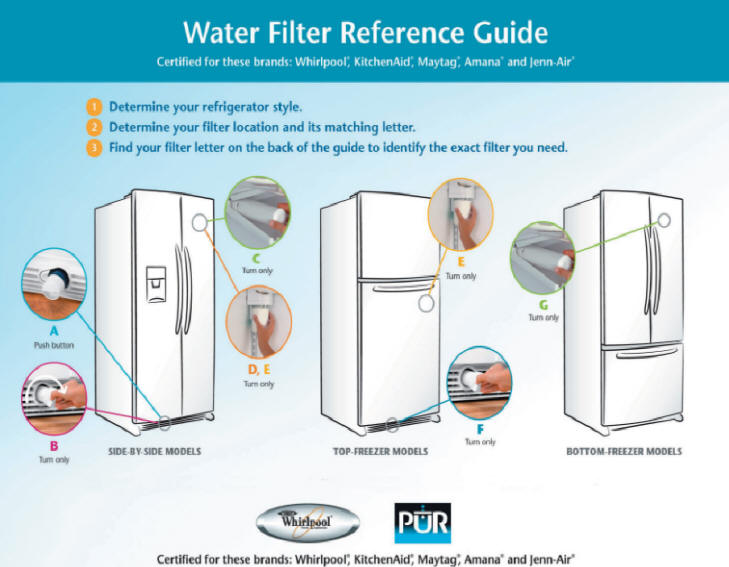 Water Purification and Fridge Water filters